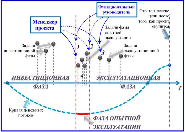 схема типологии ИП
