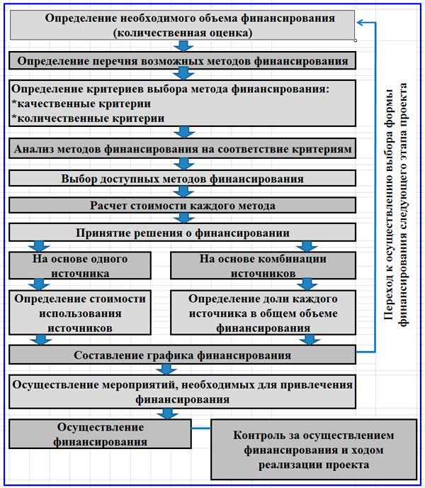 схема выбора финансирования инновационного проекта