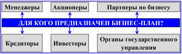 схема взаимодействия участников бизнес-проектов
