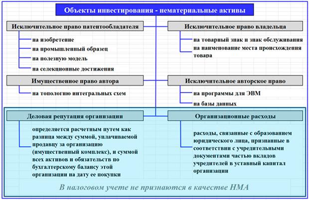 состав объектов инвестирования НМА