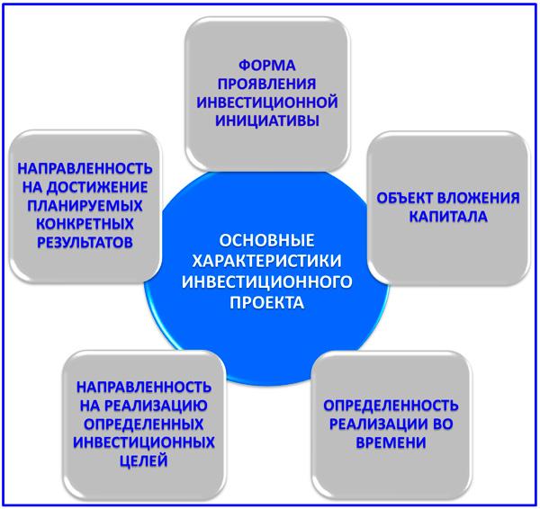 состав основных характеристик проекта