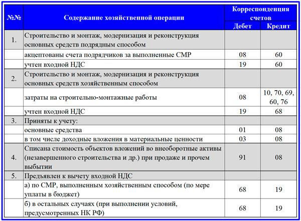 таблица корреспонденции счетов по капитальному строительству
