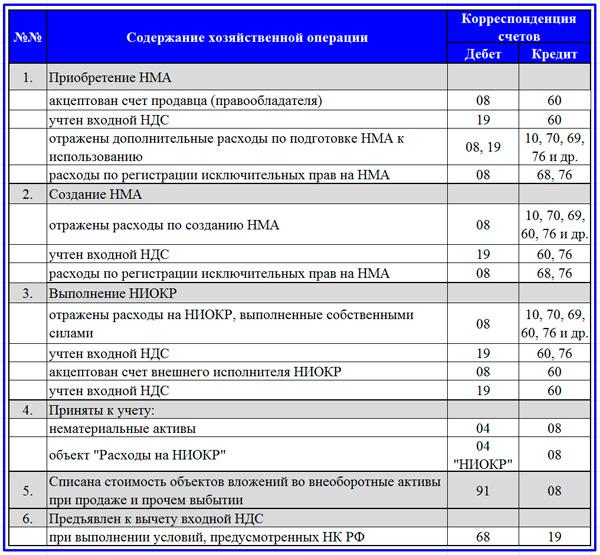 таблица корреспонденции счетов по НМА и НИОКР