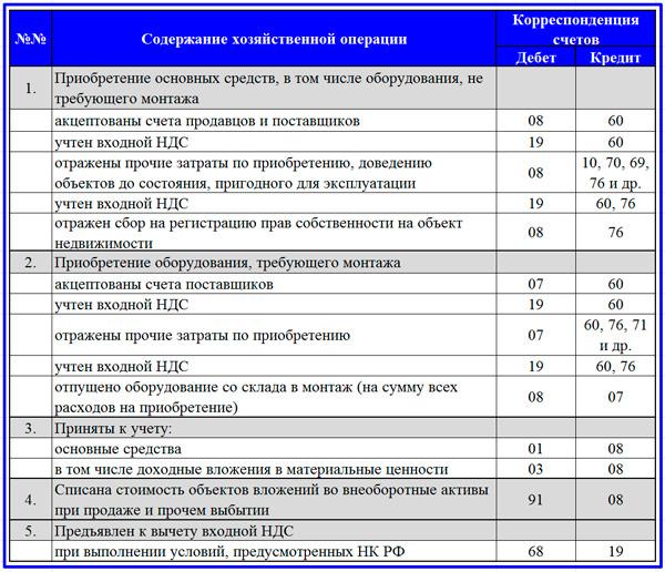 таблица корреспонденции счетов по ВнА