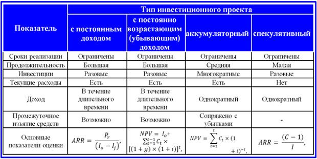 типология ИП