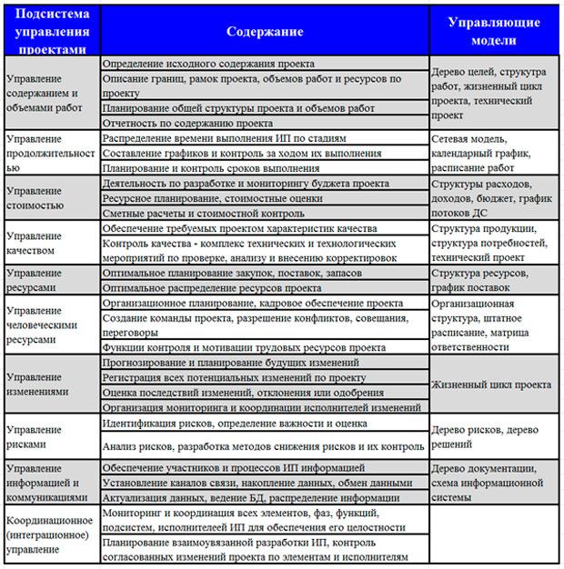 задачи модели подсистем менеджмента ИП