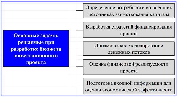 задачи, решаемые с помощью бюджета проекта