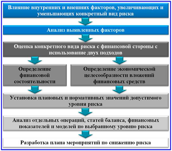 анализ и оценка предпринимательского риска