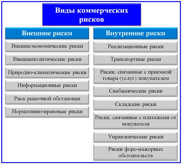 деление коммерческих рисков на внешние и внутренние