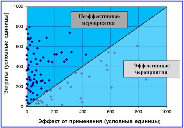 диаграмма выбора метода работы с рисками
