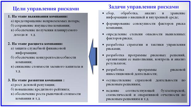 динамика целей и состав задач управления рисками