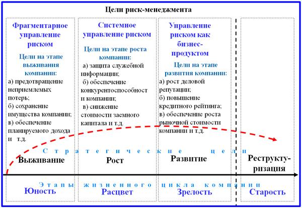 динамика трансформации целей СУР