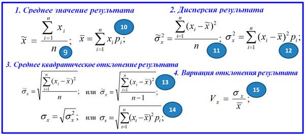 формулы статистических методов оценки риска