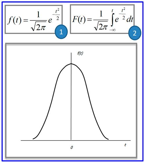 график вероятности