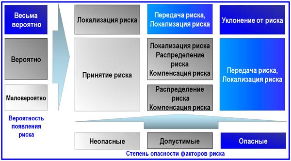 матрица методов управления рисками