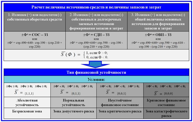 модель анализа и оценки финансовой устойчивости