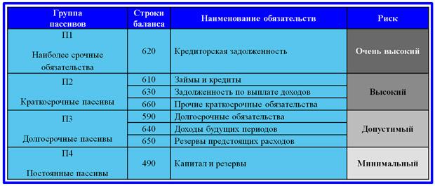 модель группировки пассивов