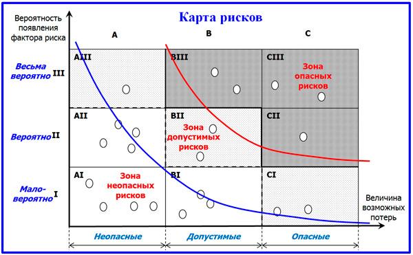 модель карты риска
