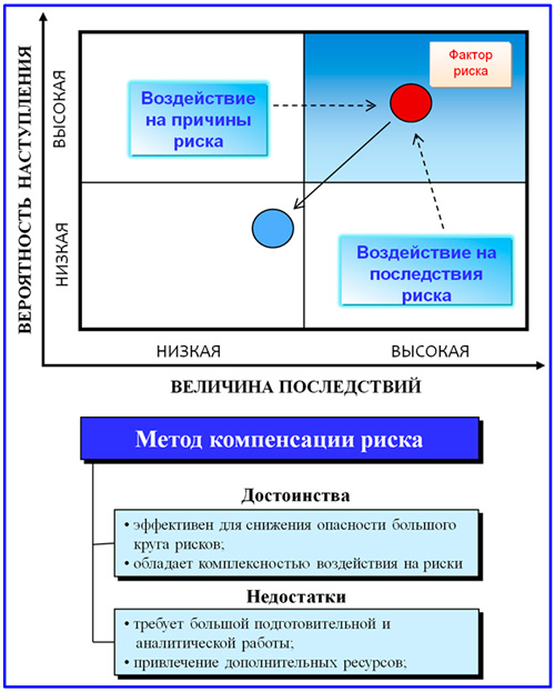 модель компенсации рисков