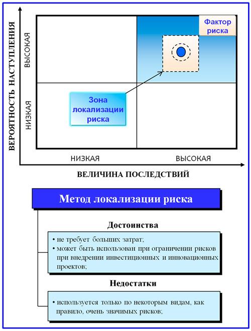 модель локализации риска