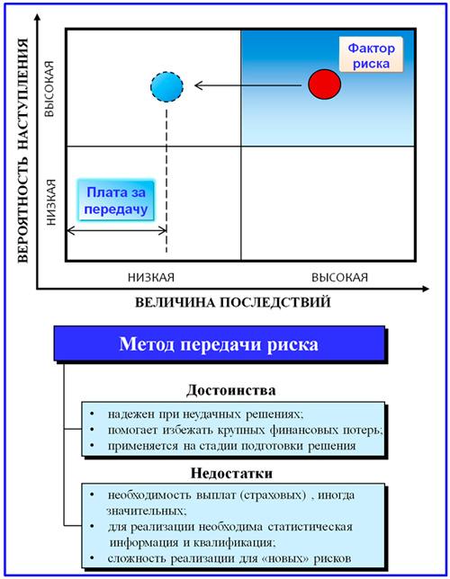 модель передачи риска