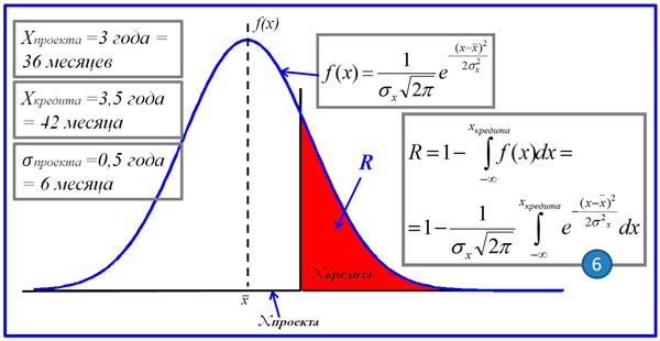 модель расчета риска