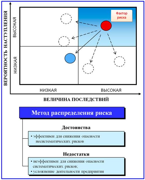 модель распределения рисков