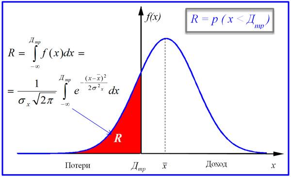 модель визуального определения риска