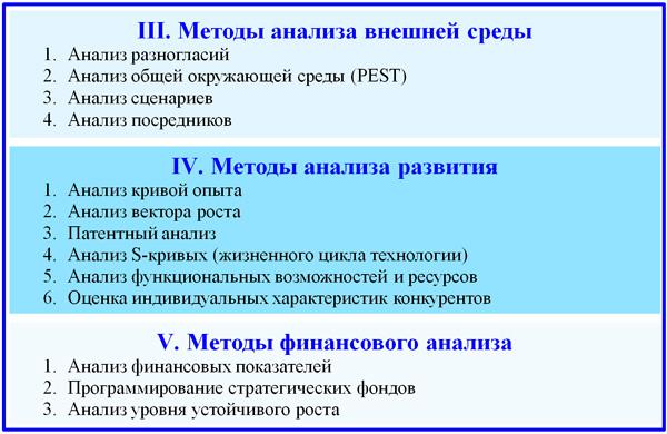 общие и специальные методы для анализа рисков