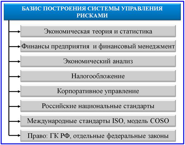опоры построения СУР в компании