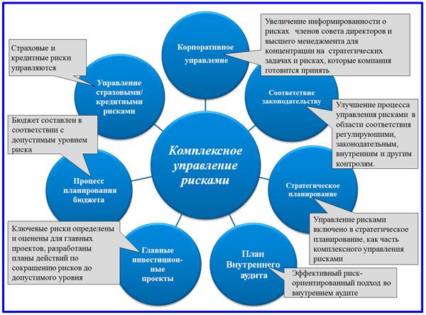 управленческие риски при рур. шпаргалка