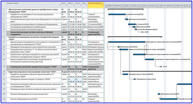 пример общего вида интерфейса графика Ганта