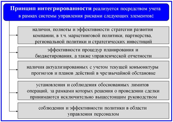 принцип интегрированности СУР