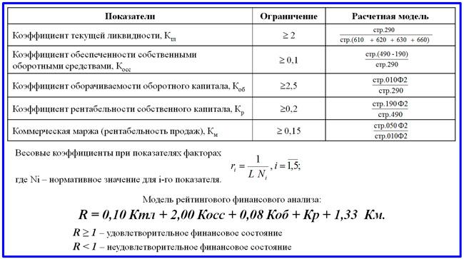 пятифакторная модель финансового анализа