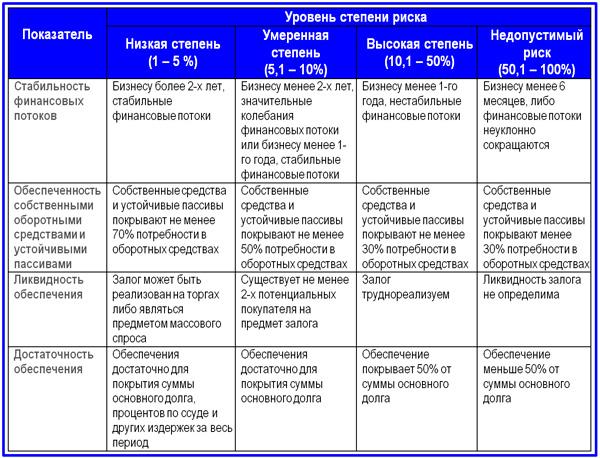 шкала основных показателей качественной оценки