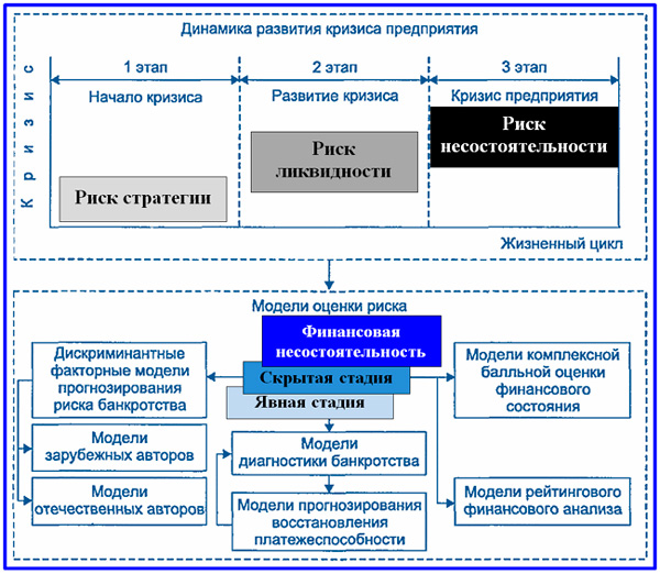 схема динамики развития банкротства