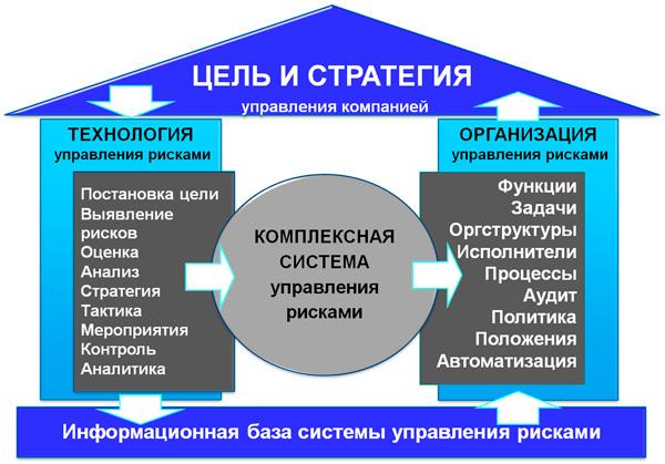 схема элементов системы управления рисками