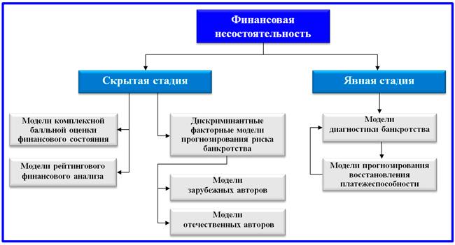 схема комплексных моделей оценки риска