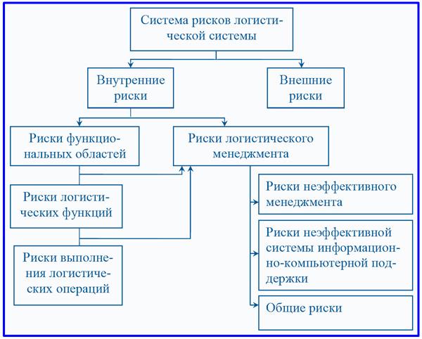 схема основных видов рисков