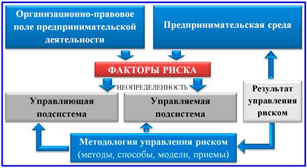 система СУР