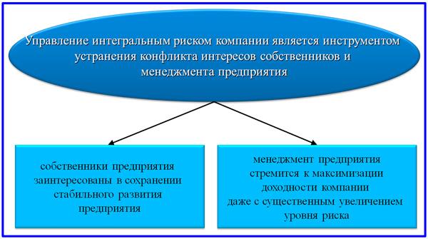 схема урегулирования конфликта