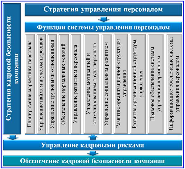 взаимосвязь систем управления кадровыми рисками