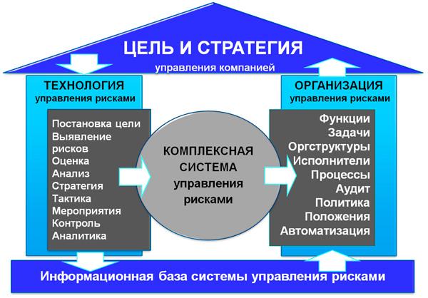 схема Здание СУР