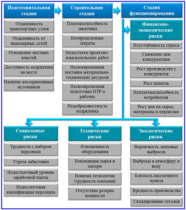 состав источников факторов инвестиционных рисков