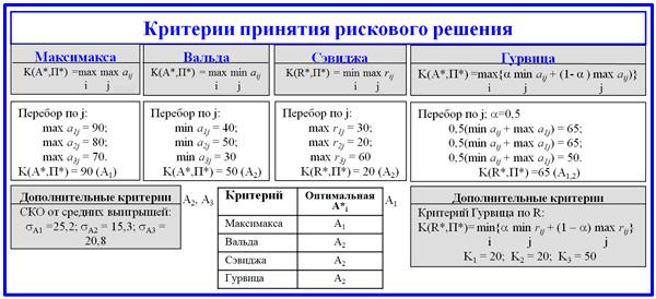 таблица применения различных критериев принятия решения
