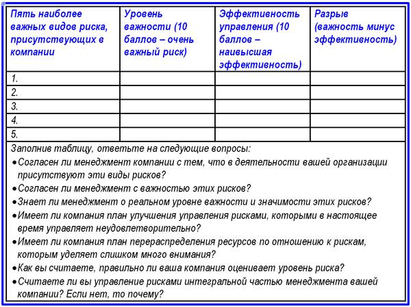 таблица самооценки риск-менеджмента