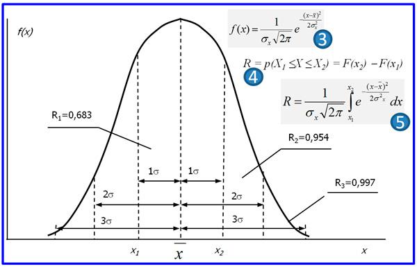 вероятностные модели