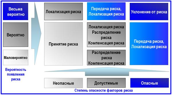 выбор метода управления рисками