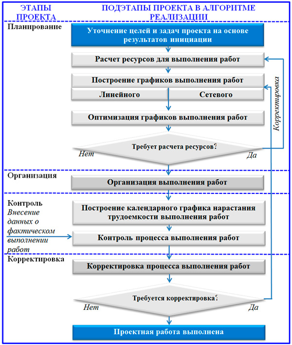 блок-схема управления проектом