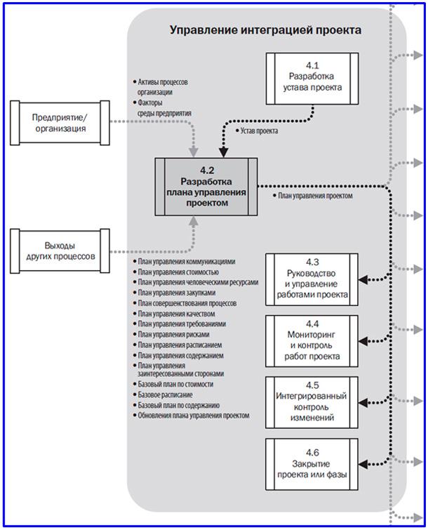 диаграмма потоков данных разработки плана проекта